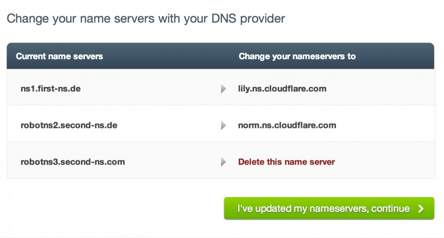 CloudFlare CDN Nameservers